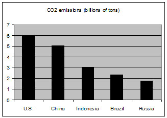 Annual Emissions of Carbon per Country