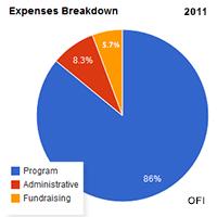 Pie Chart 2011 OFI